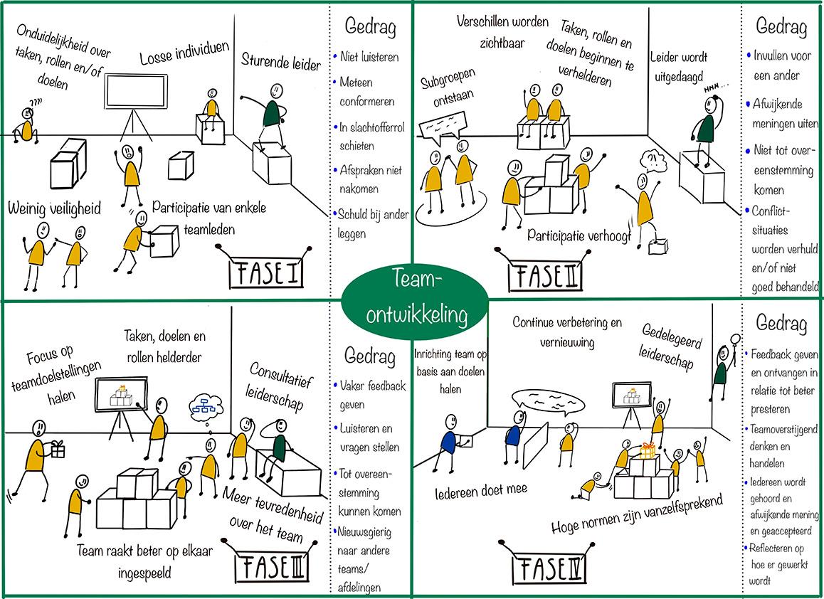 Fasen teamontwikkeling verandertraject