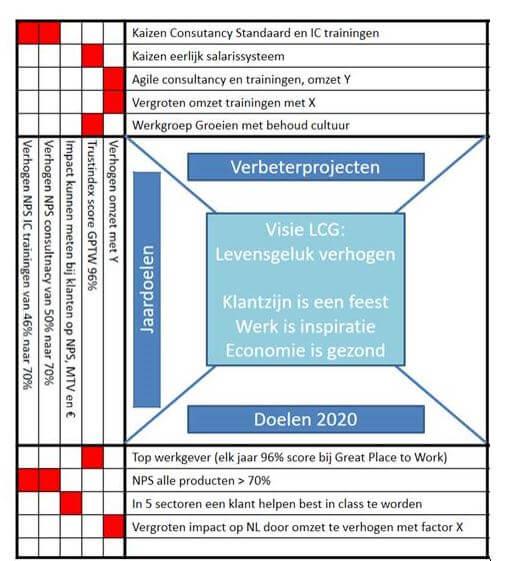 LCG x matrix strategie in praktijk brengen
